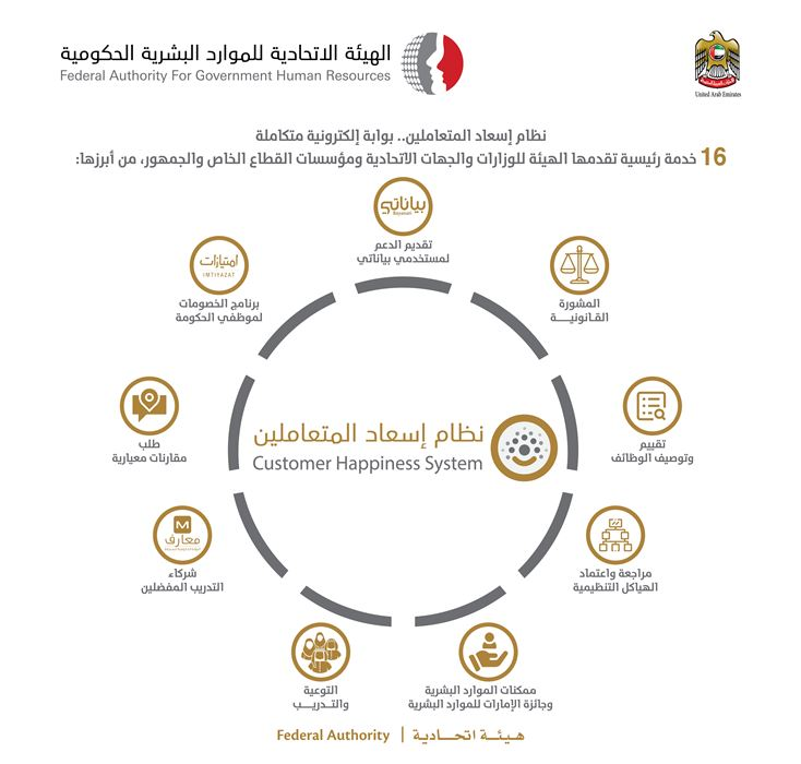 FAHR launches Customer Happiness System as a unified portal for  its whole service delivery process