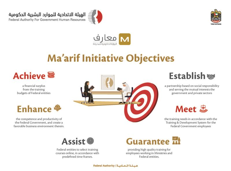 FAHR trains 7,600 government employees in conjunction with Annual 'Ma'arif' Forum