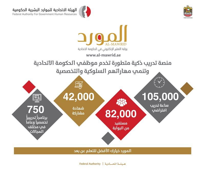82,000 federal employees have benefited from e-Learning Portal 'Al-Mawred', 42,000 getting participation certificates