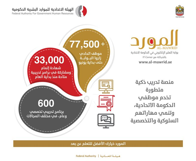 77,000 federal employees have benefited from 'Al-Mawrid' Portal, 33,000 of them receiving participation certificates