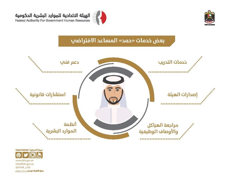 "FAHR launches virtual assistant service ""Hamad"" to help its customers"