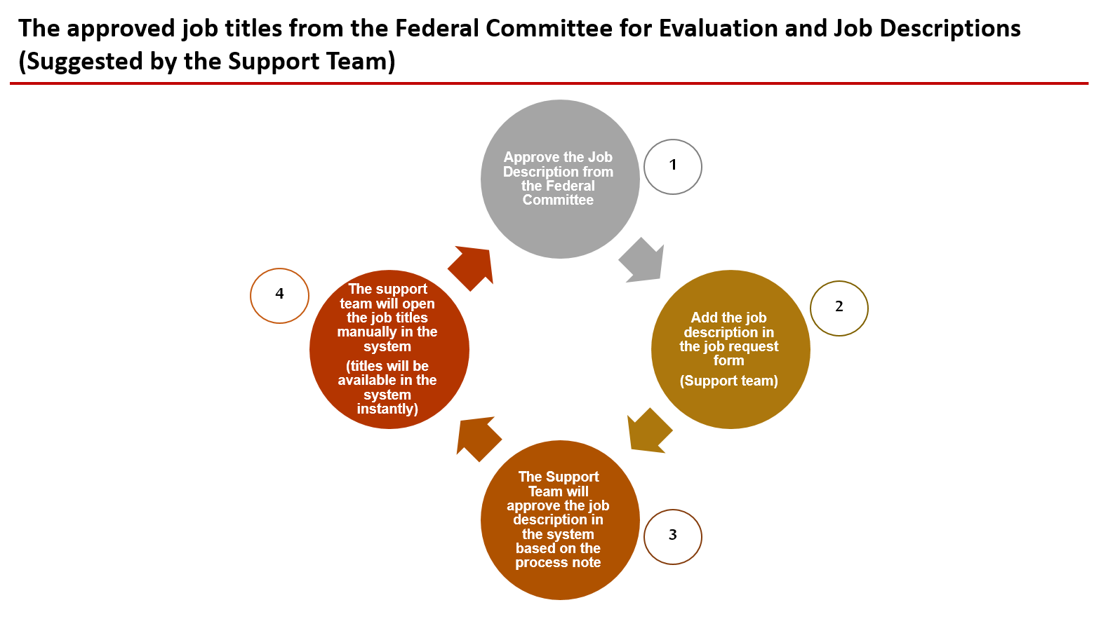 The approved job titles from the Federal Committee for Evaluation and Job Descriptions(Suggested by the Support Team)