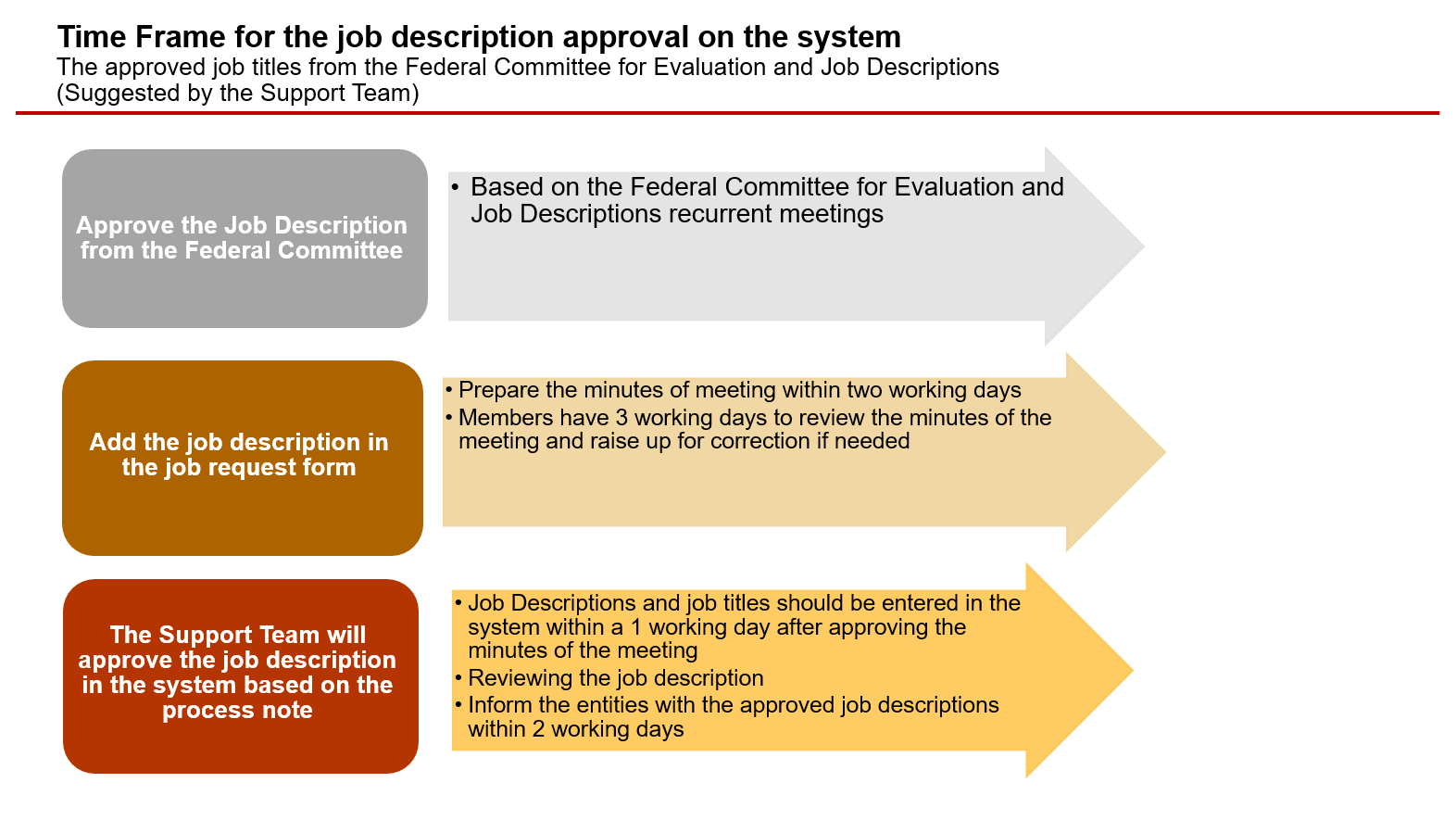 Time Frame for the job description approval on the systemThe approved job titles from the Federal Committee for Evaluation and Job Descriptions(Suggested by the Support Team)