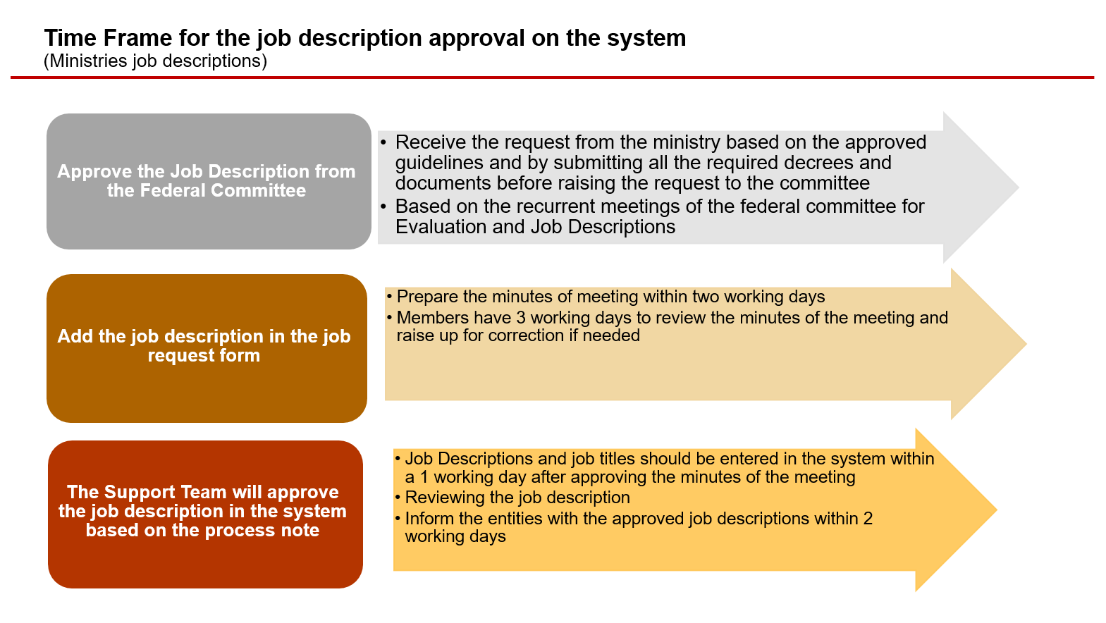 Time Frame for the job description approval on the system(Ministries job descriptions)
