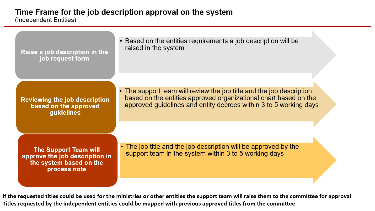 Time Frame for the job description approval on the system(Independent Entities)