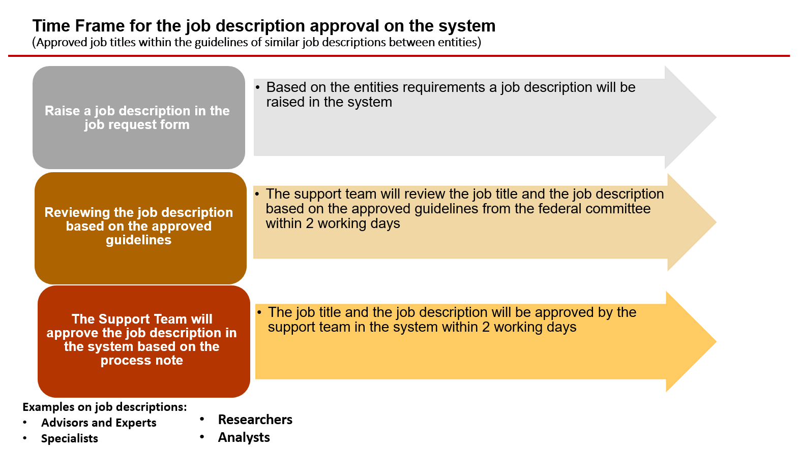 Time Frame for the job description approval on the system(Approved job titles within the guidelines of similar job descriptions between entities)