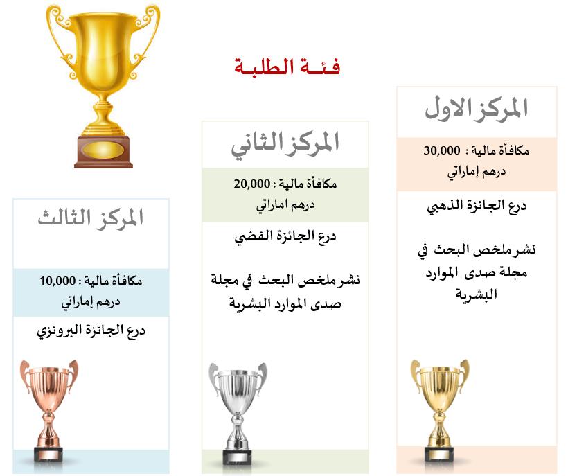 جدول المكافآت للفائــزين بالجـائـزة - فــئـة الهيئة الطلبة
