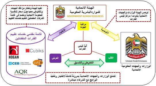 النموذج التشغيلي لآلية قياس القدرات في الحكومة الاتحادية