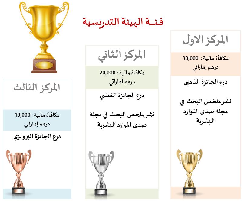 جدول المكافآت للفائــزين بالجـائـزة - فــئـة الهيئة التدريسية