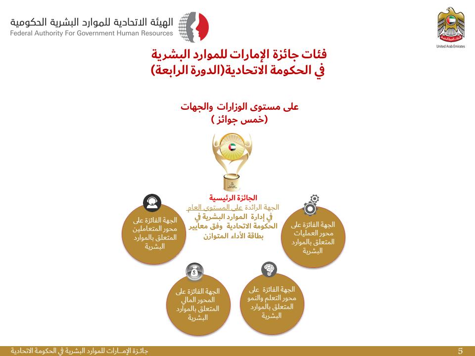 فئات جائزة الامارات للموارد البشرية للدورة الرابعة