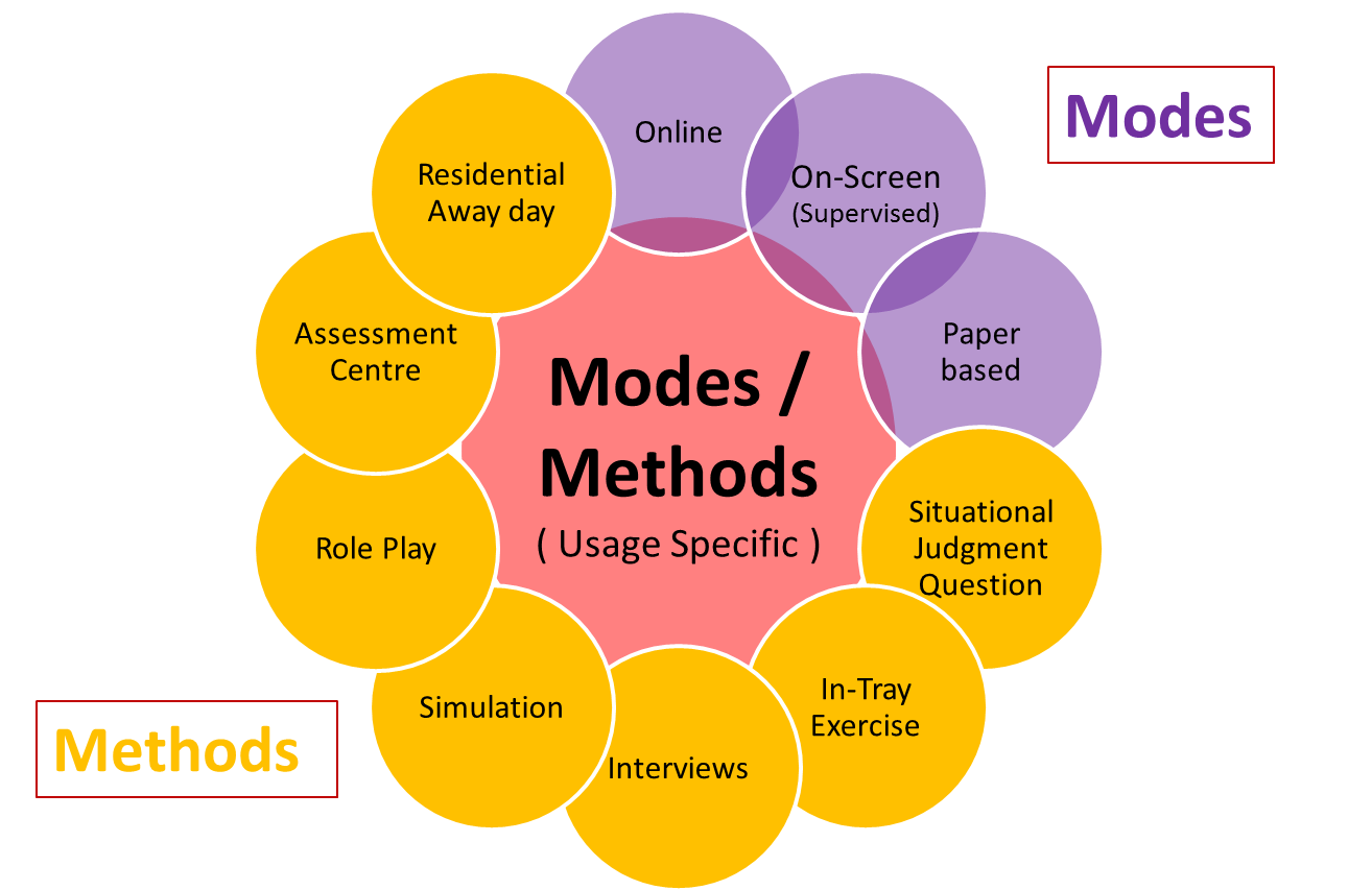 Usage related Modes/ Methods