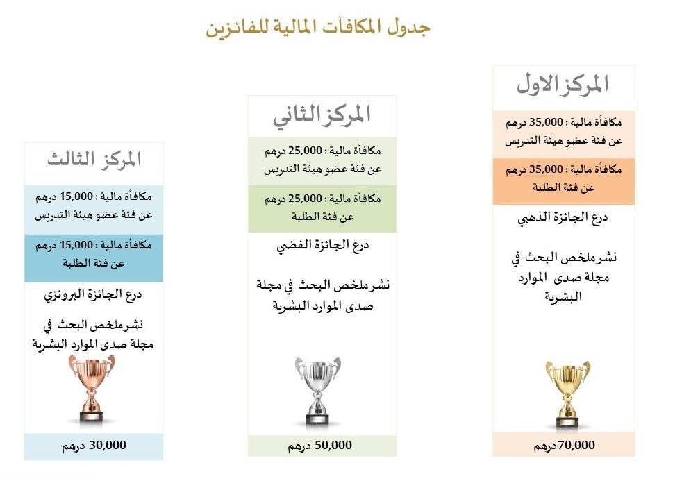 جدول المكافآت المالية للفائــزين
