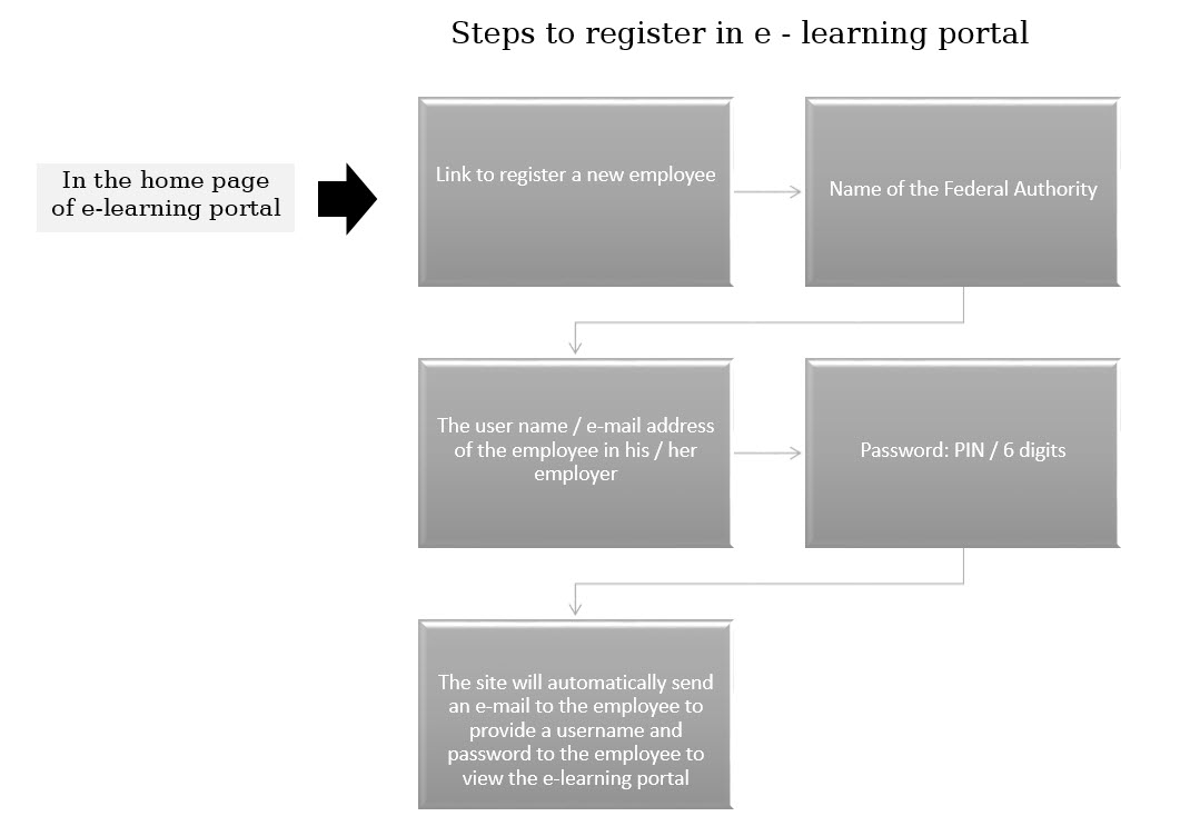 e-learning portal workflow