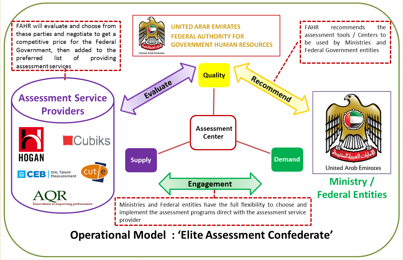 Elite Assessment Confederate (EAC)