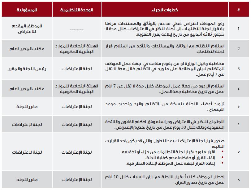 آلية عمل -إدارة لجنة النظر في الاعتراضات