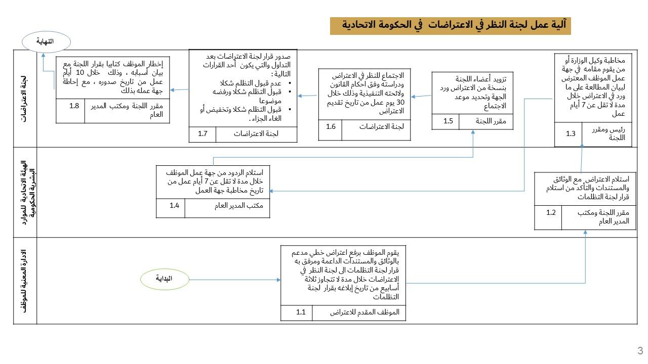 إدارة لجنة النظر في الاعتراضات
